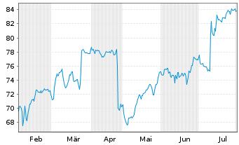 Chart Activision Blizzard Inc. - 6 Monate