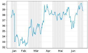 Chart Aerojet Rocketdyne Hldgs Inc. - 6 Monate