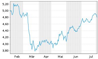 Chart AEGON N.V. New York Shares EO 0,12 - 6 Monate