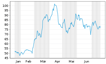 Chart AeroVironment Inc. - 6 Monate
