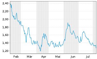 Chart Agenus Inc. - 6 Monate