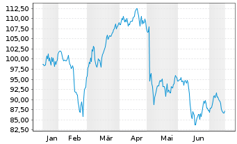 Chart Akamai Technologies Inc. - 6 Monate