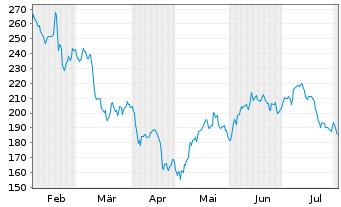 Chart Albemarle Corp. - 6 Monate