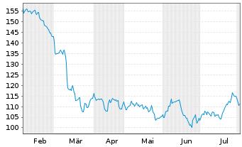 Chart Alexandria Real Est. Equ. Inc. - 6 Monate