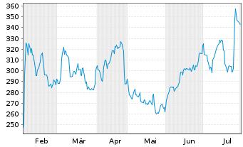 Chart Align Technology Inc. - 6 Monate