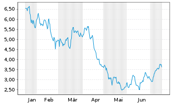 Chart Allakos Inc. - 6 Monate