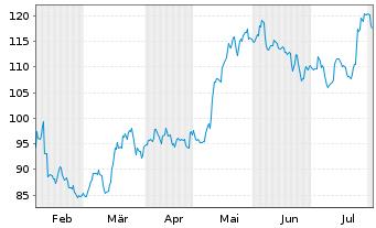 Chart Alphabet Inc. Class A  - 6 Monate