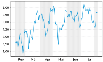 Chart Alpine Immune Sciences Inc. - 6 Months