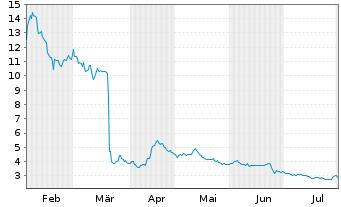 Chart Altimmune Inc. - 6 Monate