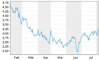 Chart Altice USA Inc. - 6 Monate