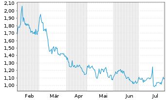 Chart Amarin Corp. PLC - 6 Monate