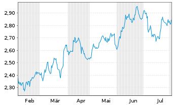 Chart AMBEV S.A. - 6 Monate