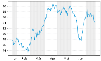 Chart Ameren Corp. - 6 Monate