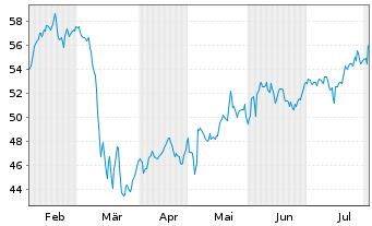 Chart American International Grp Inc - 6 Monate