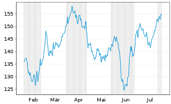 Chart American Water Works Co. Inc. - 6 Months