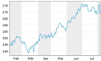 Chart AmerisourceBergen Corp. - 6 Monate