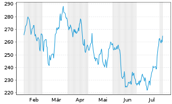 Chart Ameriprise Financial Inc. - 6 Months