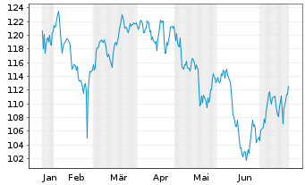 Chart Ametek Inc. - 6 Monate