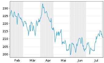 Chart Amgen Inc. - 6 Monate