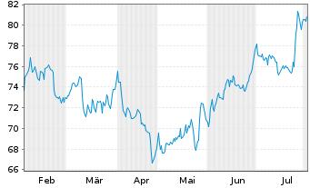 Chart Amphenol Corp. New - 6 Monate