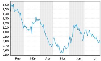 Chart Amyris Biotechnologies Inc. - 6 Monate