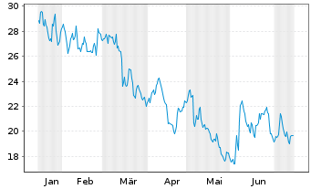 Chart Anaptysbio Inc. - 6 Monate