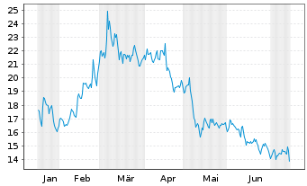 Chart Anglogold Ltd. ADR - 6 Monate
