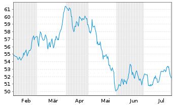 Chart Anheuser-Busch InBev N.V./S.A. - 6 Monate