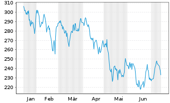 Chart Ansys Inc. - 6 Monate