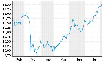 Chart Apollo Investment Corp. - 6 Monate
