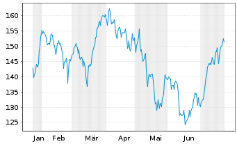Chart Apple Inc. - 6 Months