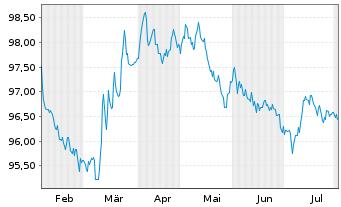 Chart Apple Inc. DL-Notes 2016(16/26) - 6 Monate