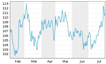 Chart Aptargroup Inc. - 6 Monate