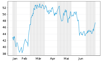 Chart Arcosa Inc. - 6 Monate