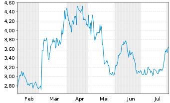 Chart Ardelyx Inc. - 6 Monate