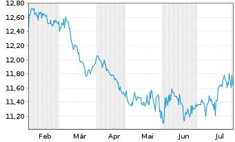 Chart Arrow Dow Jones Global Yld ETF - 6 Monate
