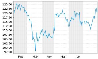 Chart Assurant Inc. - 6 Monate