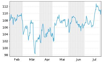 Chart Atmos Energy Corp. - 6 Monate