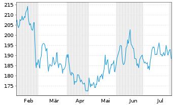 Chart Autodesk Inc. - 6 Monate