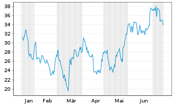 Chart Autohome Inc. - 6 Monate