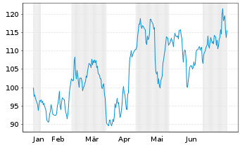 Chart Autonation Inc. - 6 Monate