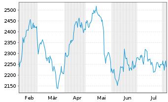 Chart Autozone Inc. - 6 Monate