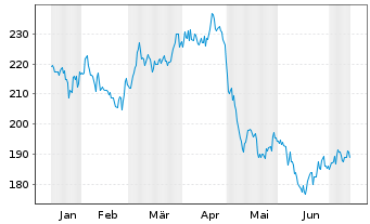 Chart Avalonbay Communities Inc. - 6 Monate