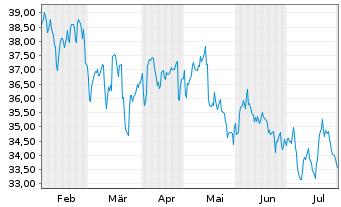 Chart Avangrid Inc. - 6 Monate