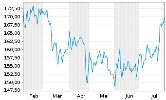 Chart Avery Dennison Corp. - 6 Monate