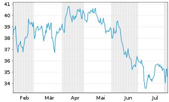 Chart Avista Corp. - 6 Monate