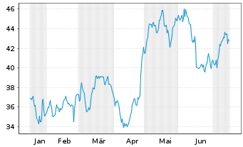 Chart Avnet Inc. - 6 Monate