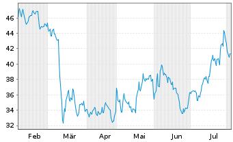 Chart Axos Financial Inc. - 6 Monate