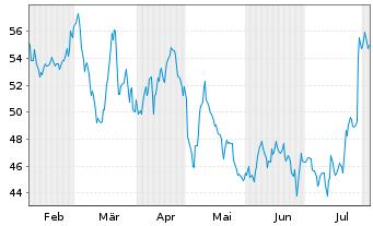 Chart Axonics Modulation Tech. Inc. - 6 Monate
