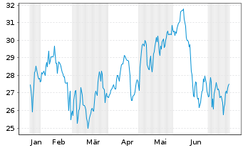Chart BP PLC ADRs - 6 Monate